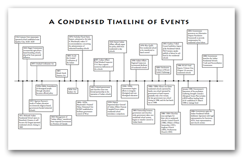 timelines project of heart
